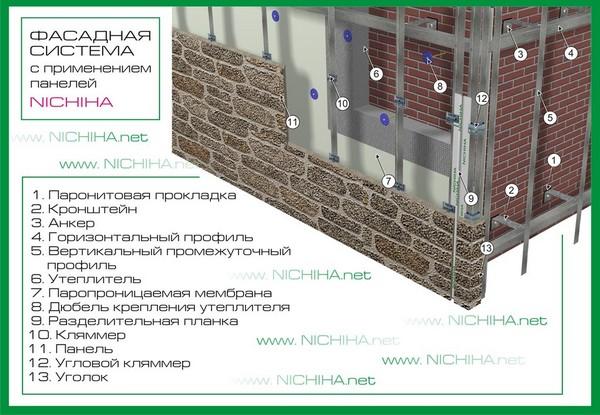 Фото: Схема устройства смонтированной облицовки от марки Nichiha