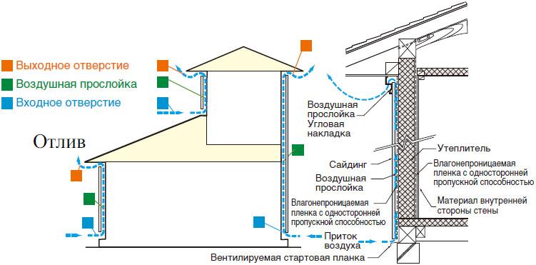 Фото: При качественно выполненной установке облицовки, поверхность свободно вентилируется через входное отверстие