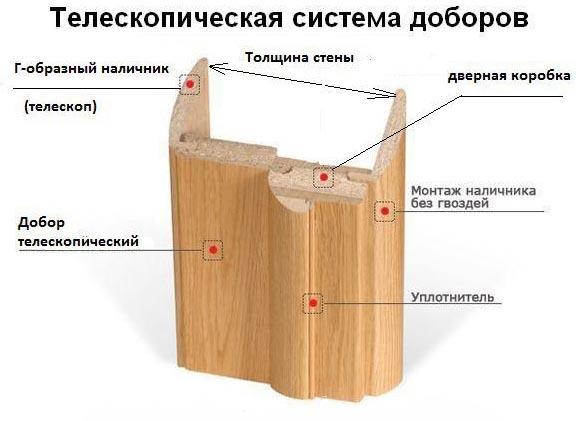 Фото: Схема устройства телескопических доборных элементов