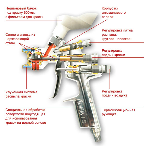 Фото: Схема устройства краскопульта