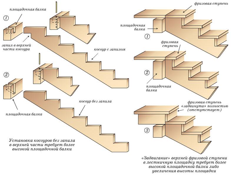 Фото: Схема иллюстрирующая возможные крепления косоура