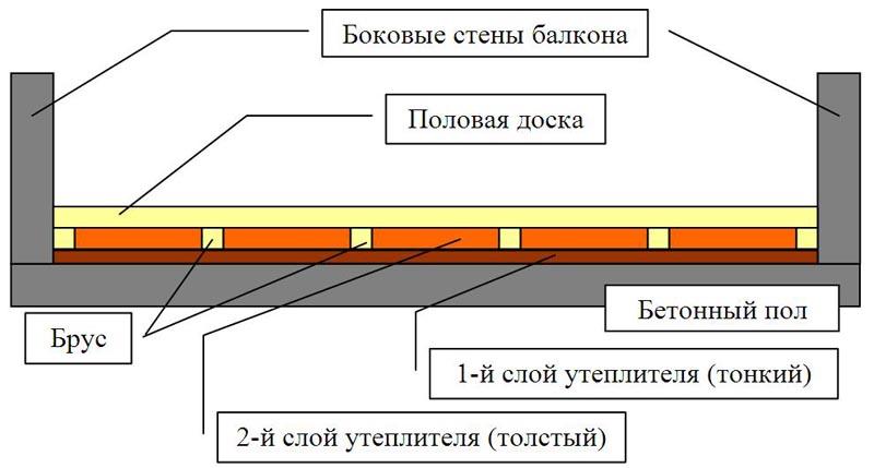 Фото: Схема настила утеплителя на бетонную плиту
