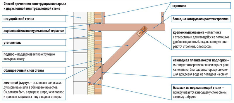 Фото: Устройство навесного каркаса из дерева