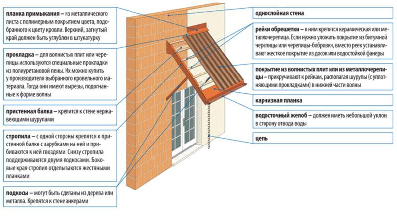 Фото: Схема устройства односкатной подвесной конструкции