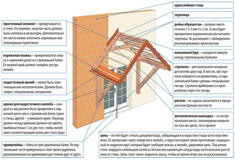 Фото: Схема устройства двухскатной подвесной конструкции