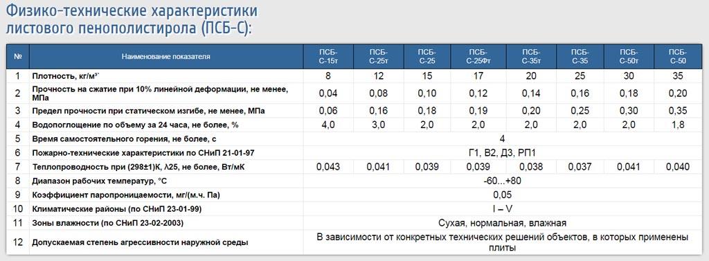 Фото: Таблица физико-технических характеристик