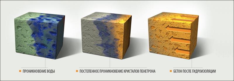 Фото: Схема влияния пропитывающих смесей на бетон