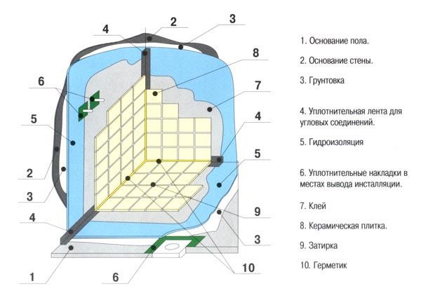 Фото: Схема устройства изоляции и отделки в ванной