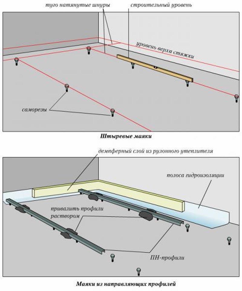 Фото: Схема выставления направляющих по туго натянутым шнурам