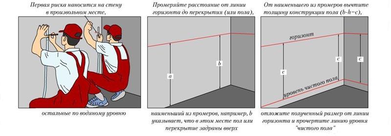 Фото: Схема использования гидроуровня для разметки