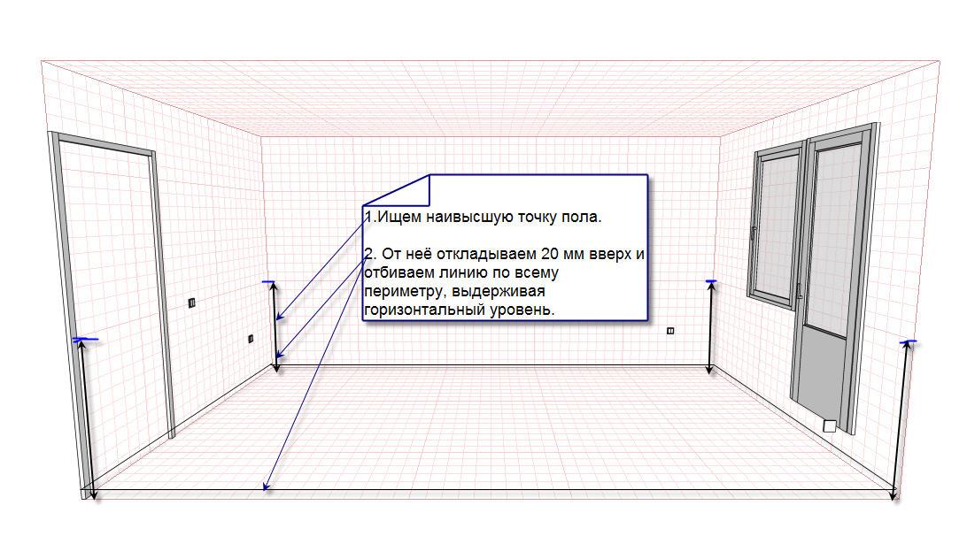 Фото: Схема нахождения нулевого уровня и проведение разметки