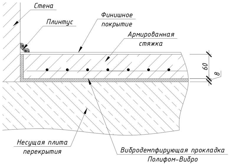 Фото: Составные части и элементы при выравнивании основания