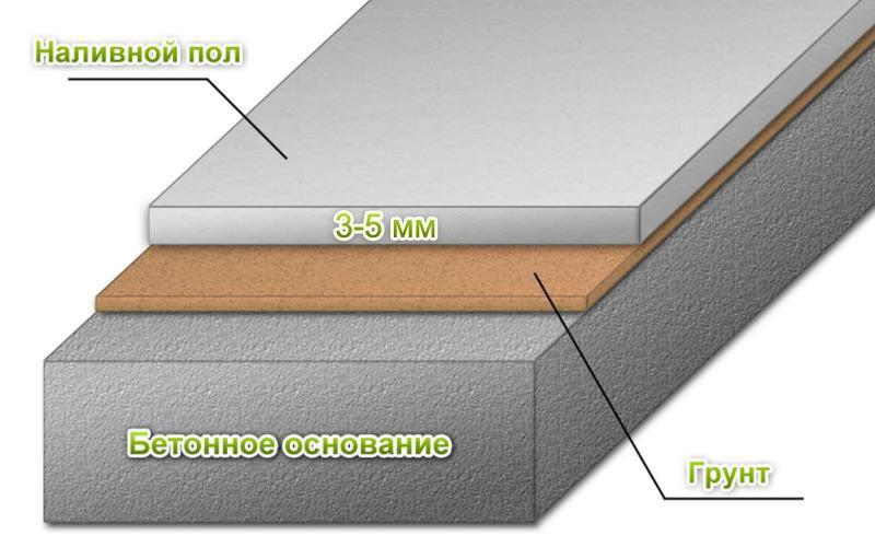 Фото: Схема устройство наливных конструкций в один слой
