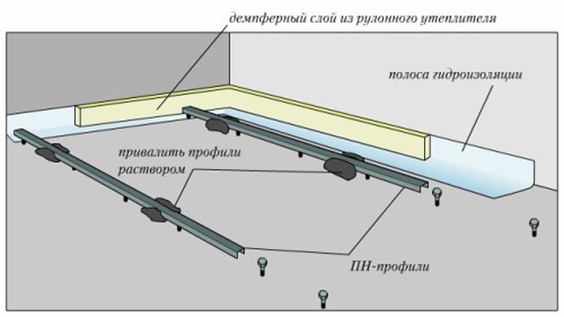 Фото: Схема установки и фиксации линейных направляющих
