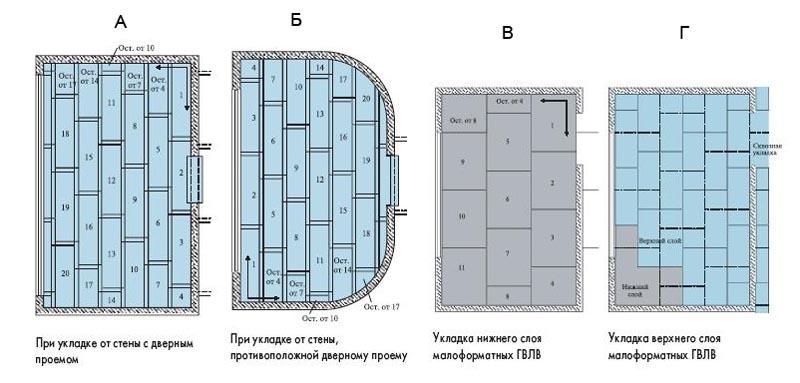 Фото: Схемы укладки ГВЛ в помещениях разной формы