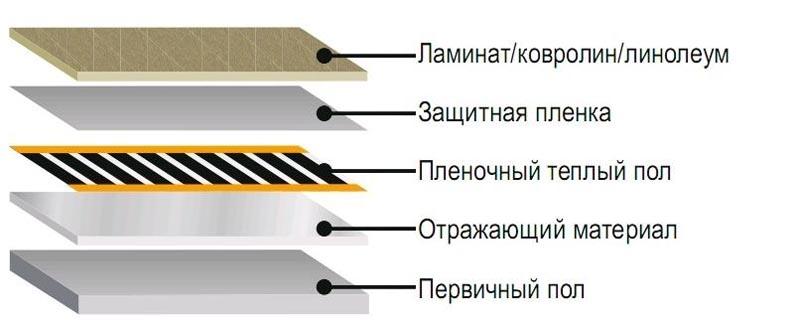 Фото: Схема устройства под большинство типов напольной облицовки