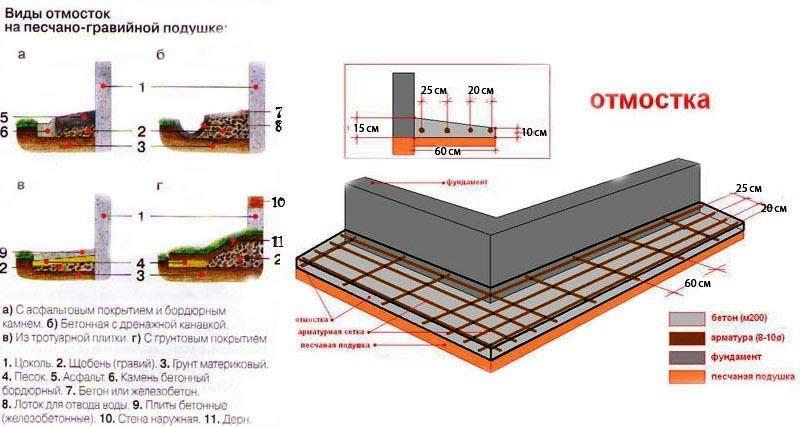 Фото: Схема иллюстрирующая устройство конструкций на подушке из гравия и песка
