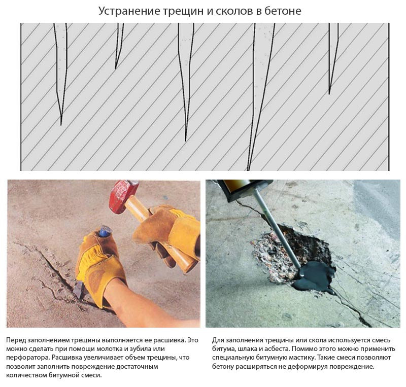 Фото: Общая информация о устранение глубоких трещин в бетоне