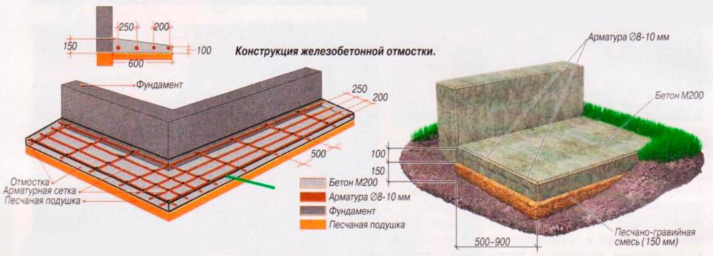 Фото: Схема устройства конструкции с использованием бетона