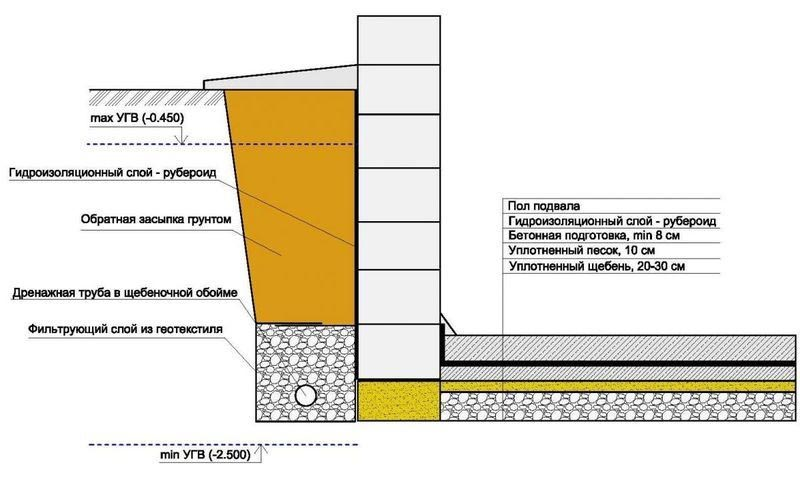 Фото: Схема устройства рулонной гидроизоляции для ленточного фундамента