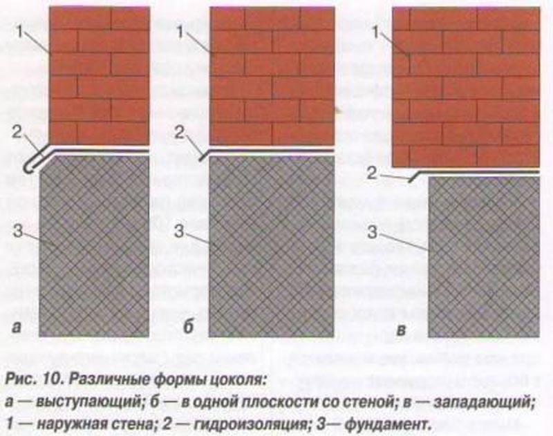 Фото: Основные типы цокольных конструкций