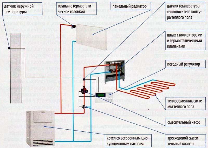 Фото: Схема конструктивных элементов и оборудования водяного теплого пола