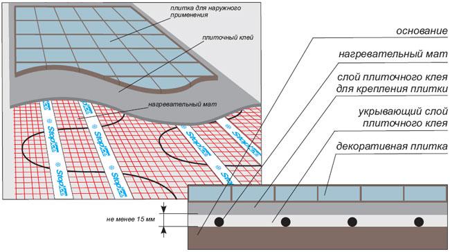 Фото: Схема при монтаже нагревательного элементов под плитку