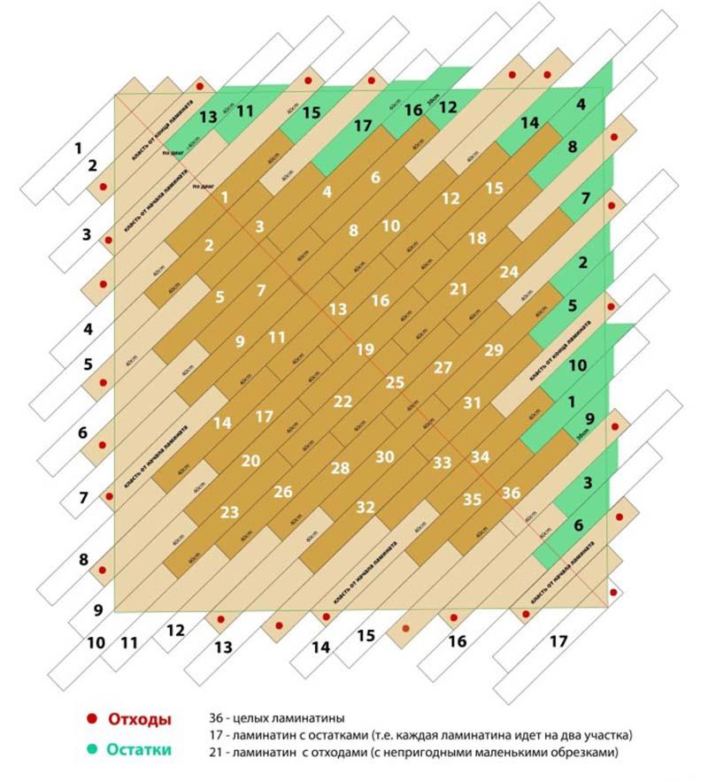 Фото: Схема с общим количеством панелей ламината
