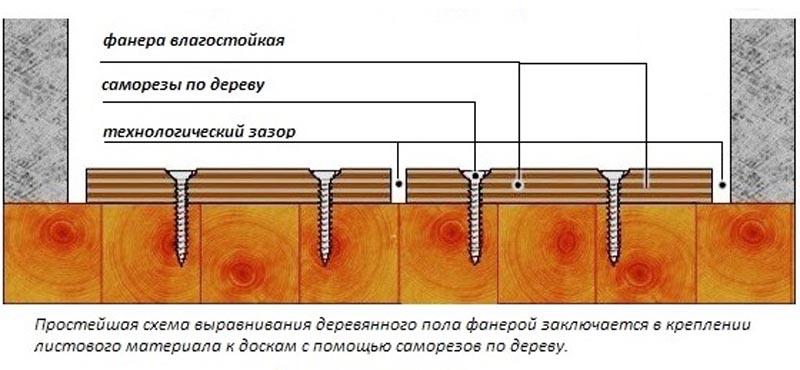 Фото: Схема укладки фанеры на деревянное основание