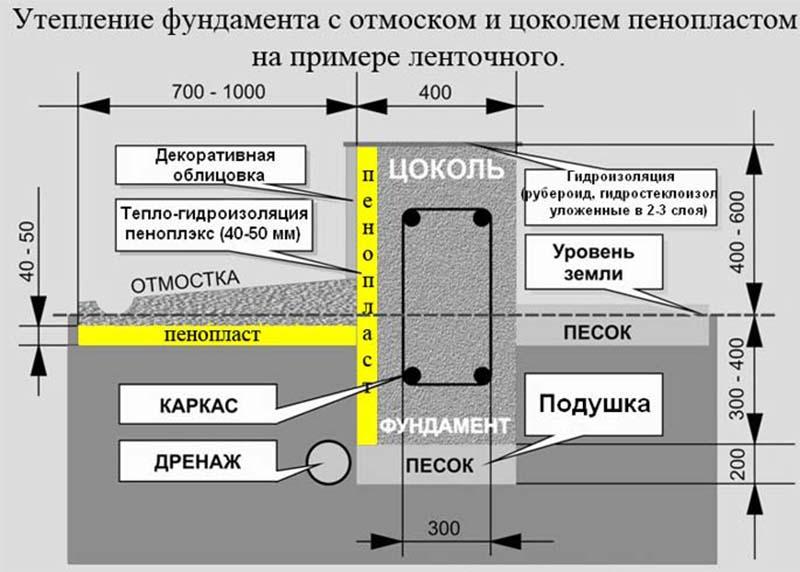Фото: Схема для работ с пенопластом