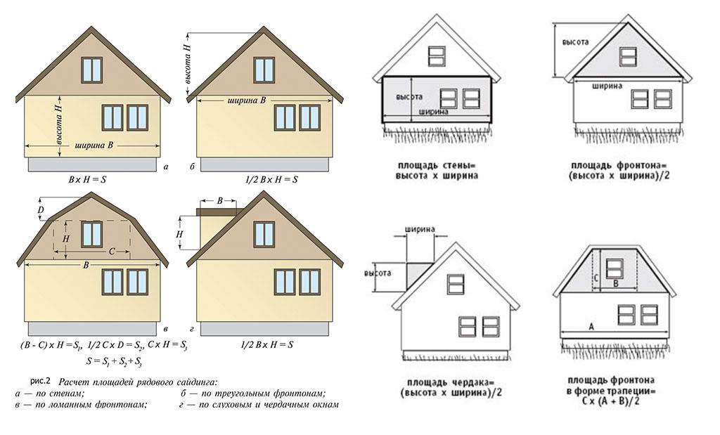 Фото: Формулы расчета различных параметров для частного и загородного дома
