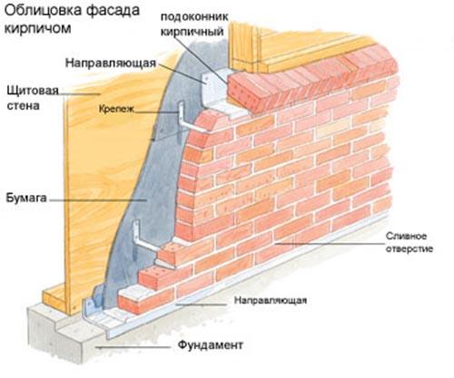 Фото: Схема облицовки фасада кирпичом