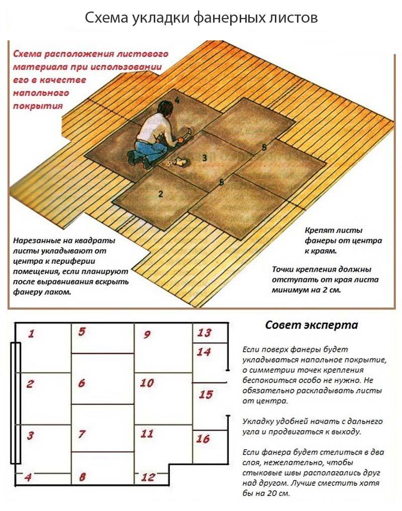 Фото: Схема раскладки листов от центра и угла комнаты