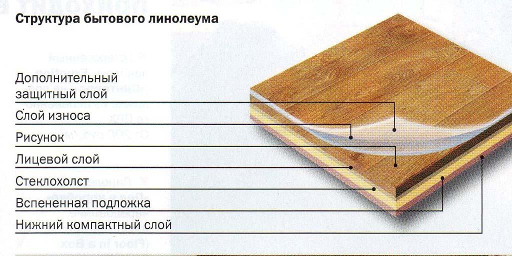 Фото: Большинство типов рулонной облицовки состоит из 5 или 7 слоев