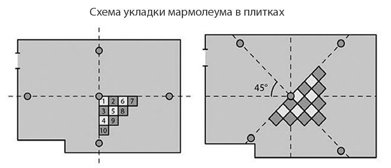 Фото: Схема укладки напольной облицовки от центра помещения